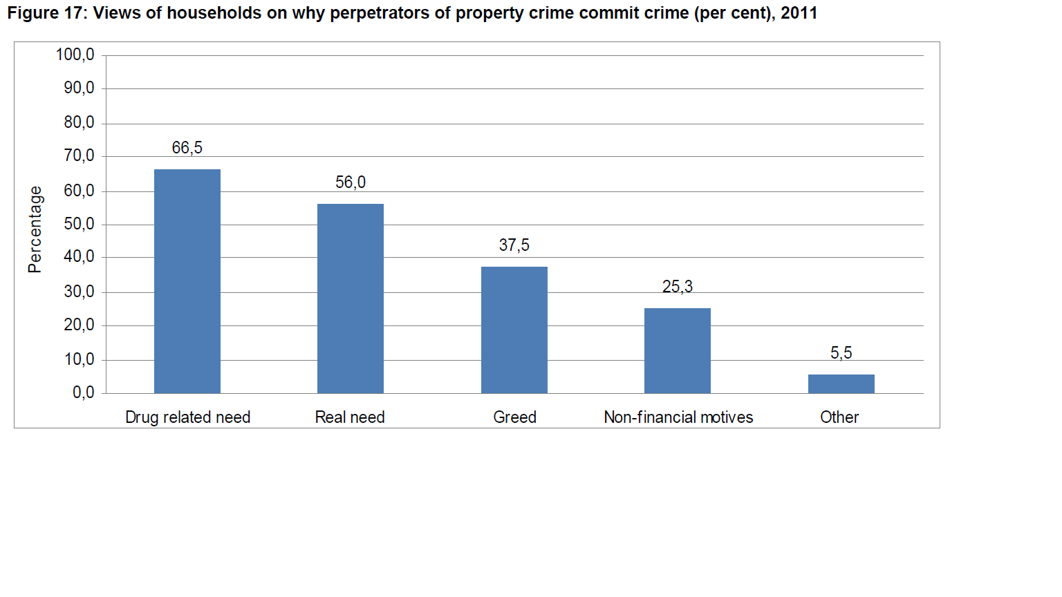 Image of reasons why people commit crime in SA